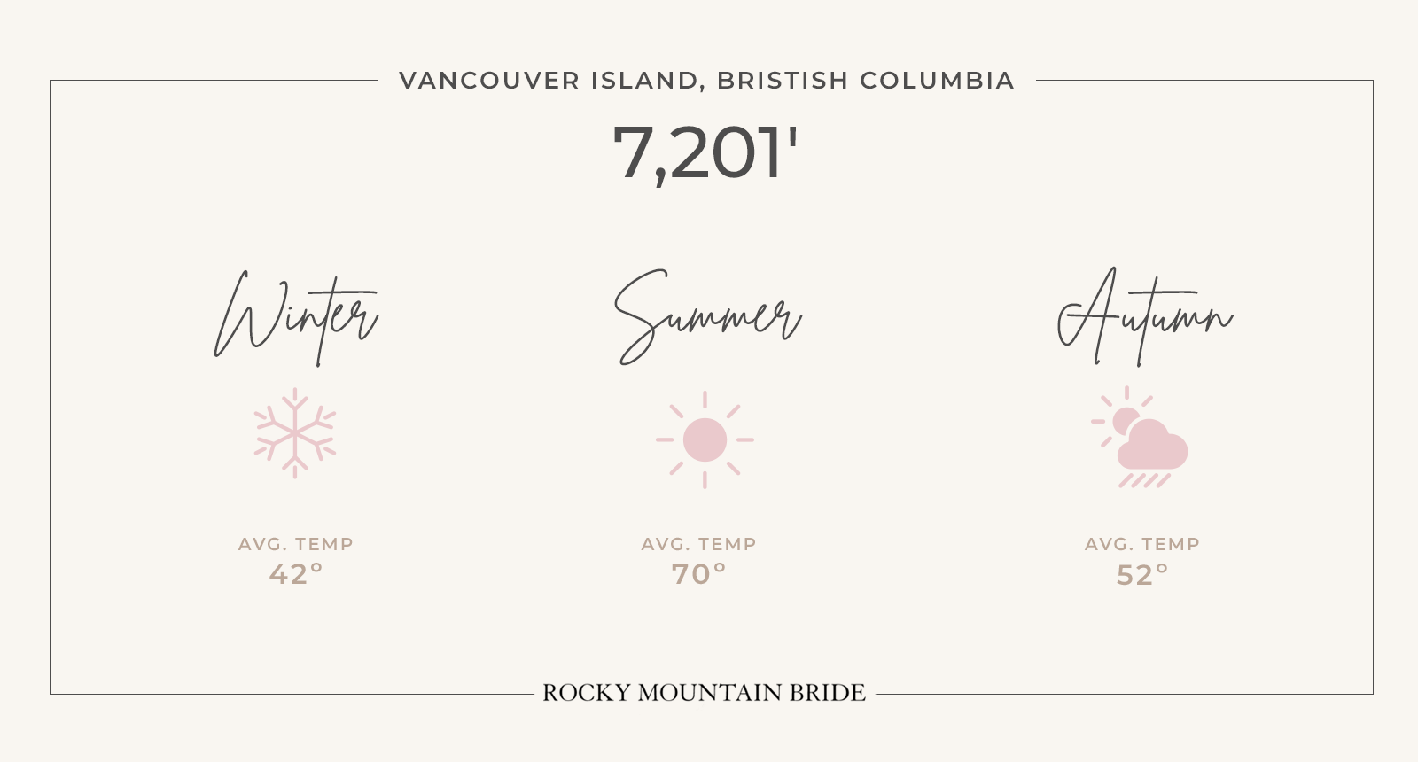 Vancouver Island Wedding Guide Weather